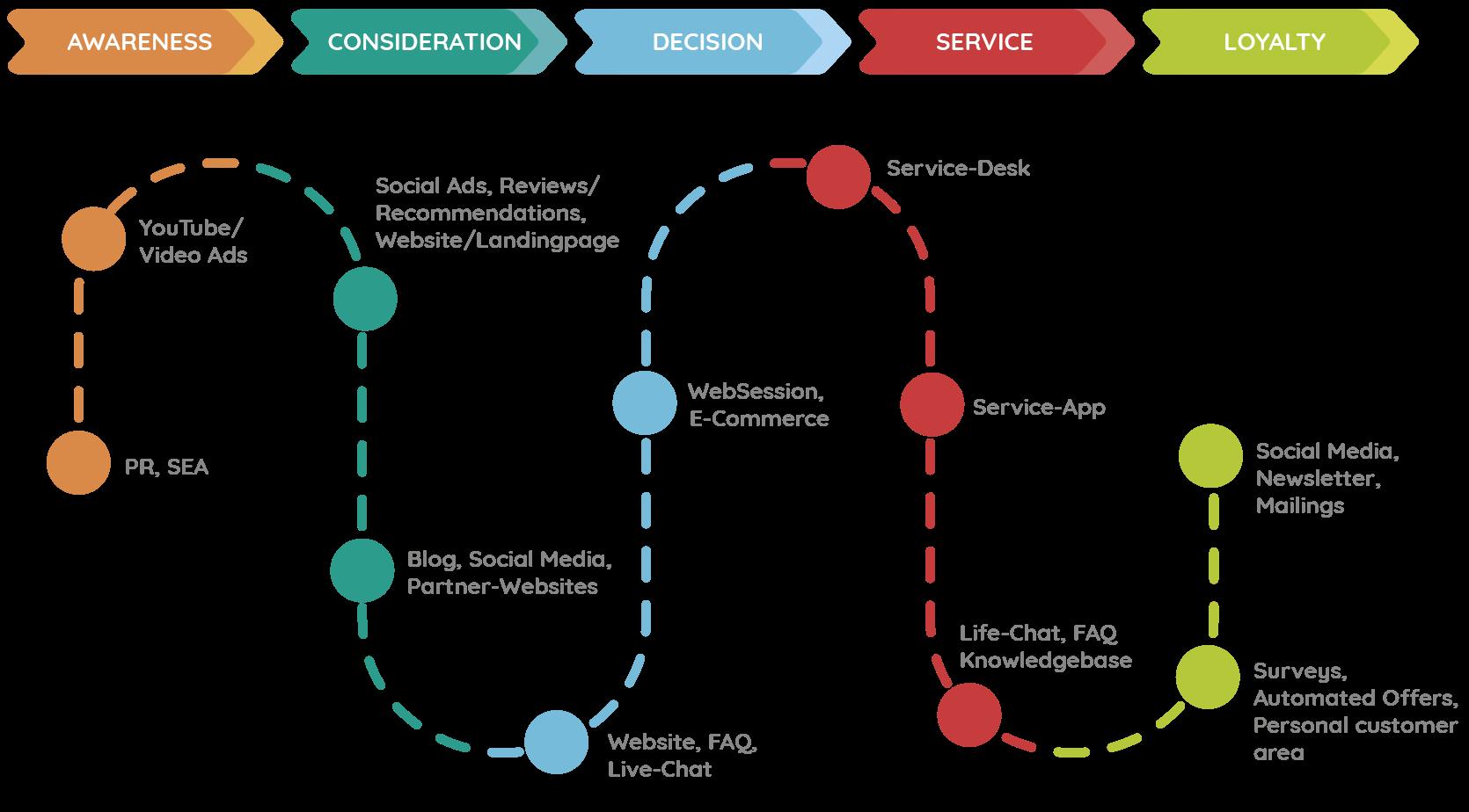 Die Touchpoints in der Customer Journey